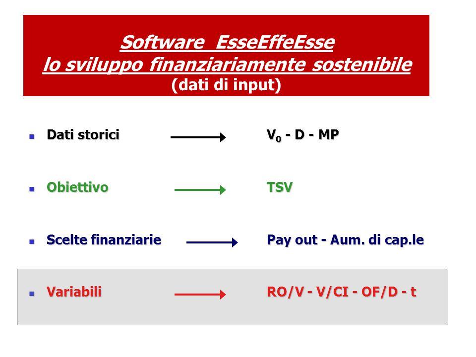 Software EsseEffeEsse lo sviluppo finanziariamente sostenibile (dati di input) Dati storici V 0 - D - MP Dati storici V 0 - D - MP Obiettivo TSV Obiettivo TSV Scelte finanziariePay out - Aum.