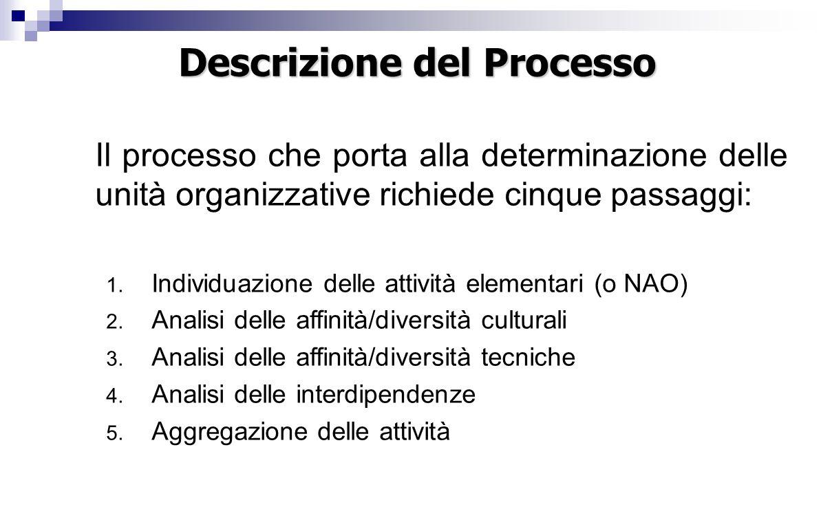 Descrizione del Processo Il processo che porta alla determinazione delle unità organizzative richiede cinque passaggi: 1.