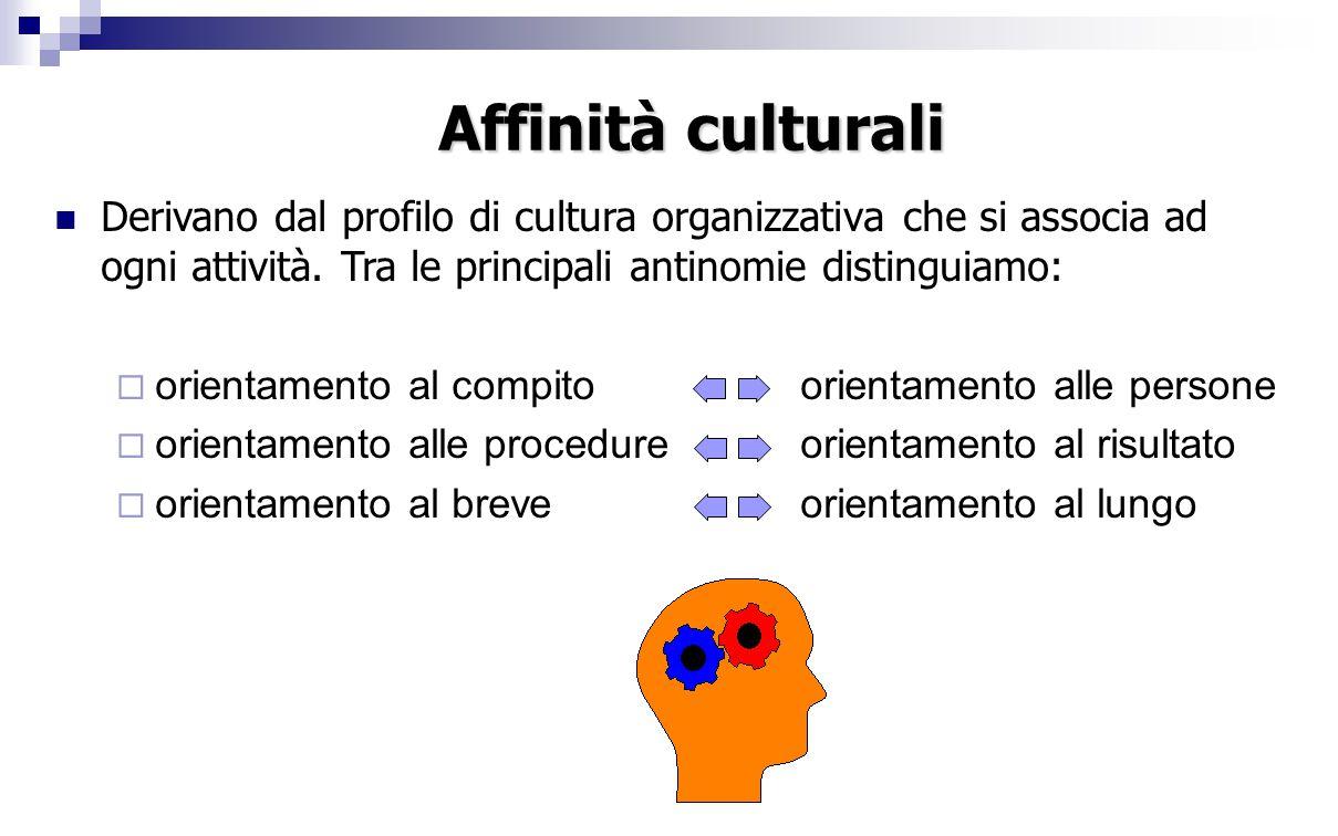Derivano dal profilo di cultura organizzativa che si associa ad ogni attività.