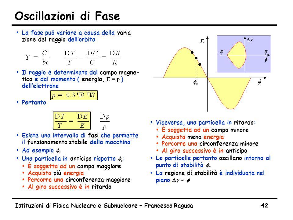Istituzioni di Fisica Nucleare e Subnucleare – Francesco Ragusa42 Oscillazioni di Fase ŸLa fase può variare a causa della varia- zione del raggio dell'orbita  Il raggio è determinato dal campo magne- tico e dal momento ( energia, E = p ) dell'elettrone ŸPertanto ŸEsiste una intervallo di fasi che permette il funzionamento stabile della macchina  Ad esempio f s  Una particella in anticipo rispetto f s : ŸÈ soggetta ad un campo maggiore ŸAcquista più energia ŸPercorre una circonferenza maggiore ŸAl giro successivo è in ritardo Ÿ Viceversa, una particella in ritardo: ŸÈ soggetta ad un campo minore ŸAcquista meno energia ŸPercorre una circonferenza minore ŸAl giro successivo è in anticipo  Le particelle pertanto oscillano intorno al punto di stabilità f s  La regione di stabilità è individuata nel piano Dg - f E f -p-pp DgDg f fsfs