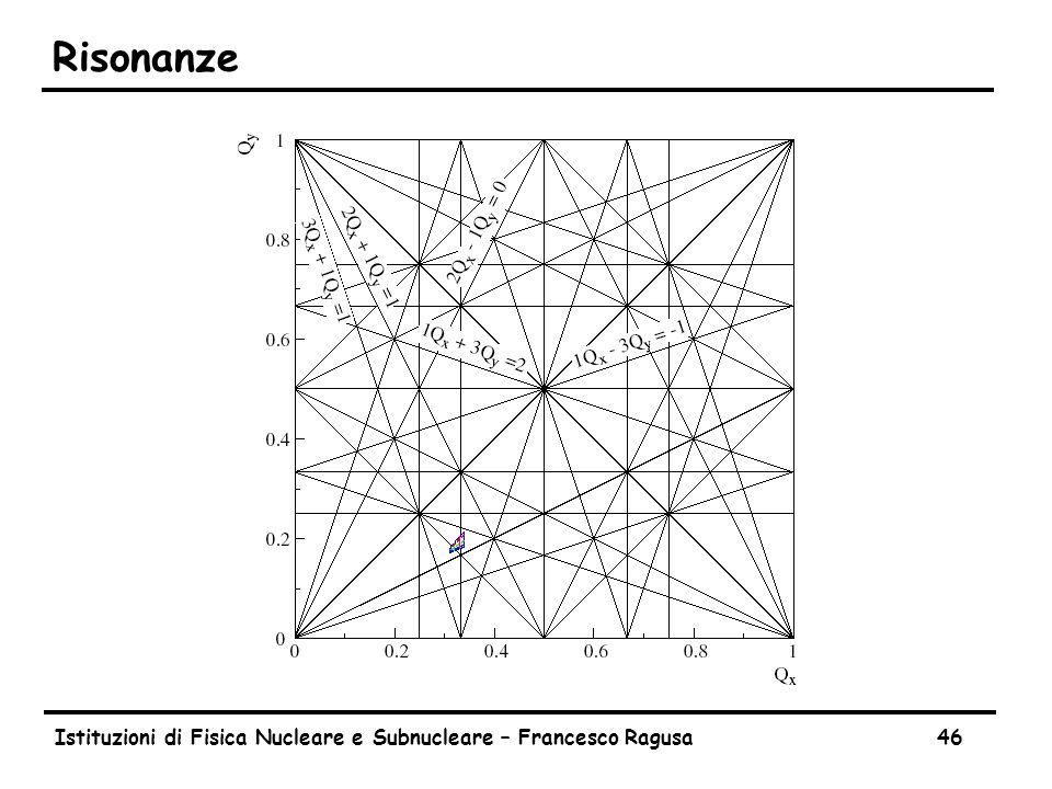 Istituzioni di Fisica Nucleare e Subnucleare – Francesco Ragusa46 Risonanze