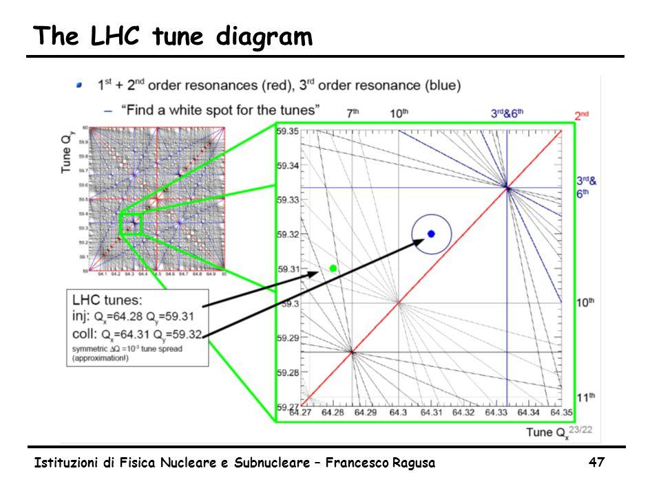 Istituzioni di Fisica Nucleare e Subnucleare – Francesco Ragusa47 The LHC tune diagram
