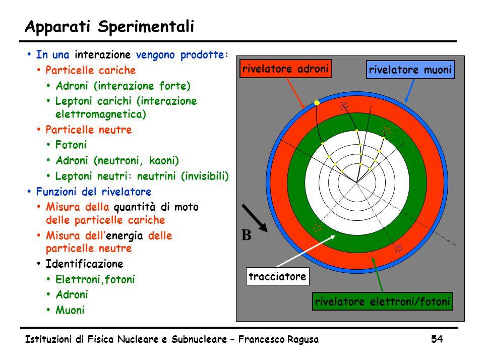 Istituzioni di Fisica Nucleare e Subnucleare – Francesco Ragusa54 Apparati Sperimentali ŸIn una interazione vengono prodotte: ŸParticelle cariche ŸAdroni (interazione forte) ŸLeptoni carichi (interazione elettromagnetica) ŸParticelle neutre ŸFotoni ŸAdroni (neutroni, kaoni) ŸLeptoni neutri: neutrini (invisibili) ŸFunzioni del rivelatore ŸMisura della quantità di moto delle particelle cariche ŸMisura dell'energia delle particelle neutre ŸIdentificazione ŸElettroni,fotoni ŸAdroni ŸMuoni B rivelatore elettroni/fotoni rivelatore adroni rivelatore muoni tracciatore