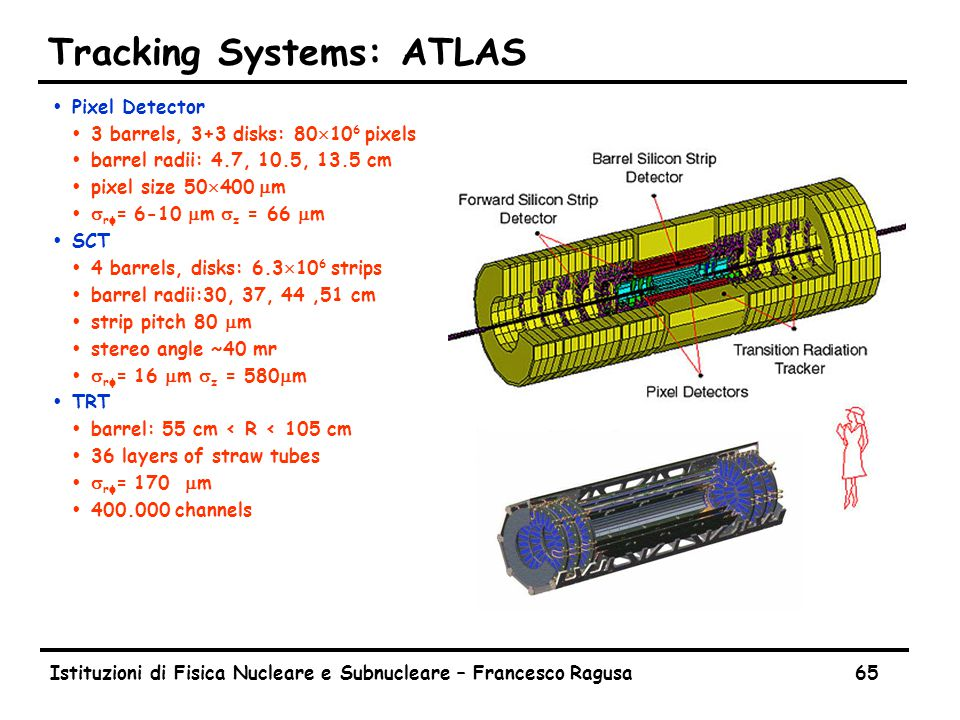 Istituzioni di Fisica Nucleare e Subnucleare – Francesco Ragusa65 Tracking Systems: ATLAS ŸPixel Detector Ÿ3 barrels, 3+3 disks: 80  10 6 pixels Ÿbar