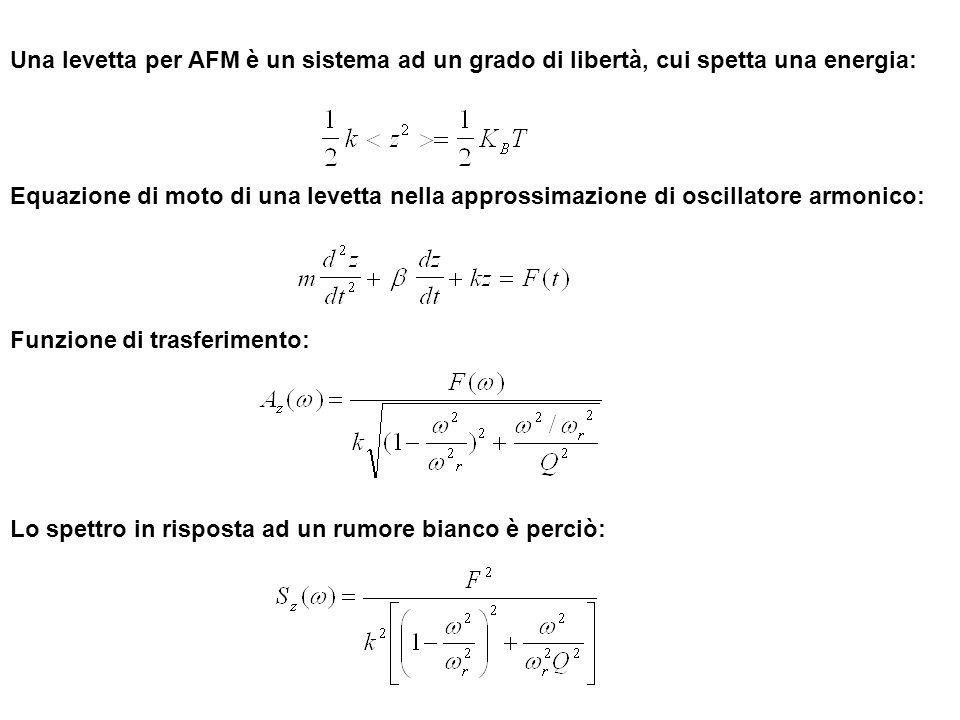 Una levetta per AFM è un sistema ad un grado di libertà, cui spetta una energia: Equazione di moto di una levetta nella approssimazione di oscillatore armonico: Funzione di trasferimento: Lo spettro in risposta ad un rumore bianco è perciò: