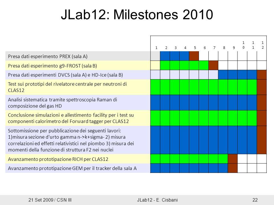JLab12: Milestones 2010 123456789 10101 1212 Presa dati esperimento PREX (sala A) Presa dati esperimento g9-FROST (sala B) Presa dati esperimenti DVCS (sala A) e HD-Ice (sala B) Test sui prototipi del rivelatore centrale per neutroni di CLAS12 Analisi sistematica tramite spettroscopia Raman di composizione del gas HD Conclusione simulazioni e allestimento facility per i test su componenti calorimetro del Forward tagger per CLAS12 Sottomissione per pubblicazione dei seguenti lavori: 1)misura sezione d urto gamma n->k+sigma- 2) misura correlazioni ed effetti relativistici nel piombo 3) misura dei momenti della funzione di struttura F2 nei nuclei Avanzamento prototipazione RICH per CLAS12 Avanzamento prototipazione GEM per il tracker della sala A 21 Set 2009 / CSN IIIJLab12 - E.