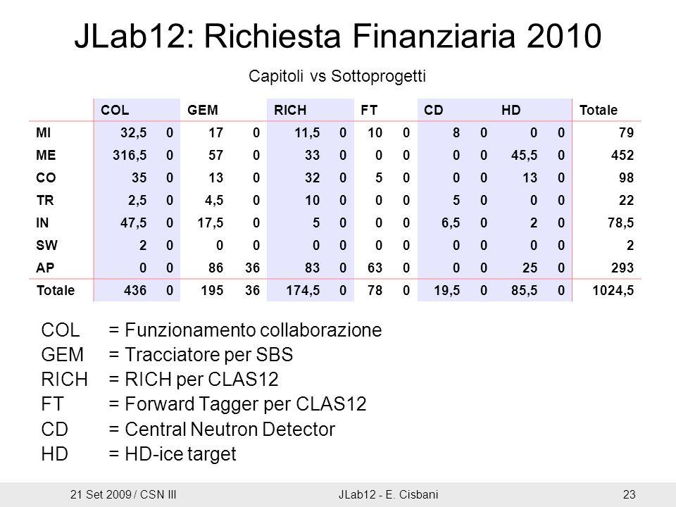JLab12: Richiesta Finanziaria 2010 COL= Funzionamento collaborazione GEM= Tracciatore per SBS RICH= RICH per CLAS12 FT= Forward Tagger per CLAS12 CD=