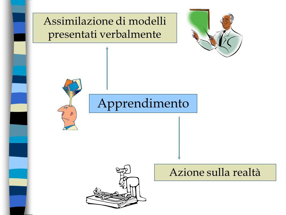 Apprendimento in contesti formalizzati Trasmissione/assimilazione di concetti da stimoli verbali Quotidianità Intervento attivo del soggetto (manipolazione) Computer