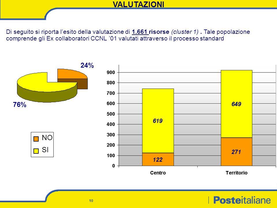 10 VALUTAZIONI Di seguito si riporta l'esito della valutazione di 1.661 risorse (cluster 1).
