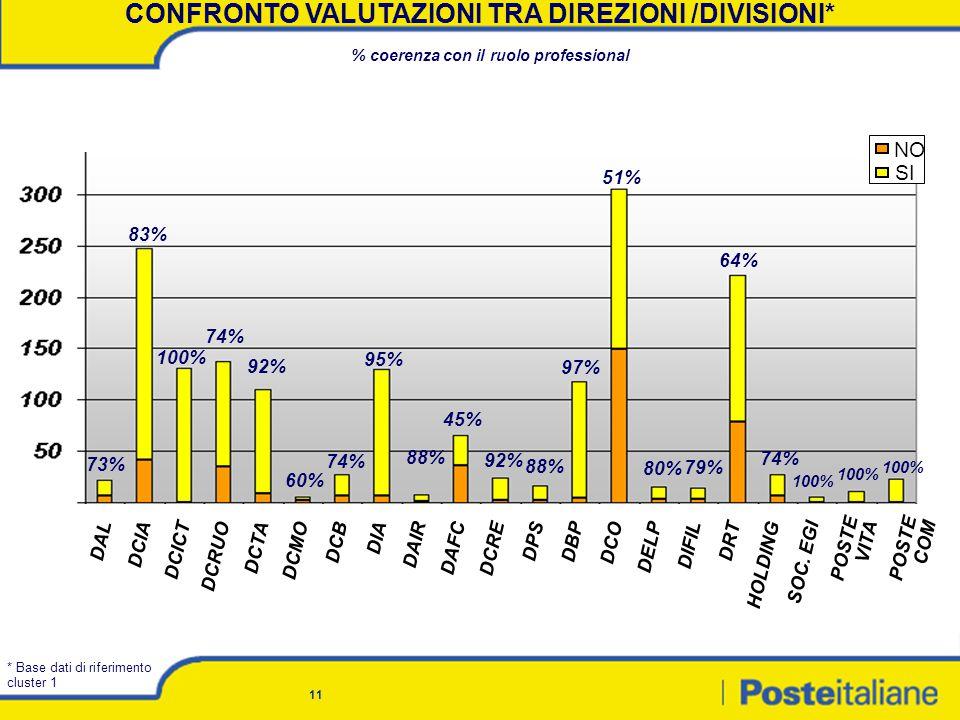 11 CONFRONTO VALUTAZIONI TRA DIREZIONI /DIVISIONI* % coerenza con il ruolo professional 73% 83% 100% 74% 92% 60% 74% 95% 88% 45% 92% 88% 97% 80% 79% 64% 74% 100% NO SI DALDCIADCICT DCRUODCTADCMODCBDIADAIRDAFCDCREDPSDBPDCODELPDIFIL DRTHOLDINGSOC.