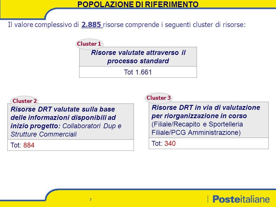 7 Il valore complessivo di 2.885 risorse comprende i seguenti cluster di risorse: Risorse valutate attraverso il processo standard Tot 1.661 Risorse DRT valutate sulla base delle informazioni disponibili ad inizio progetto: Collaboratori Dup e Strutture Commerciali Tot: 884 Risorse DRT in via di valutazione per riorganizzazione in corso (Filiale/Recapito e Sportelleria Filiale/PCG Amministrazione) Tot: 340 POPOLAZIONE DI RIFERIMENTO Cluster 1 Cluster 2 Cluster 3