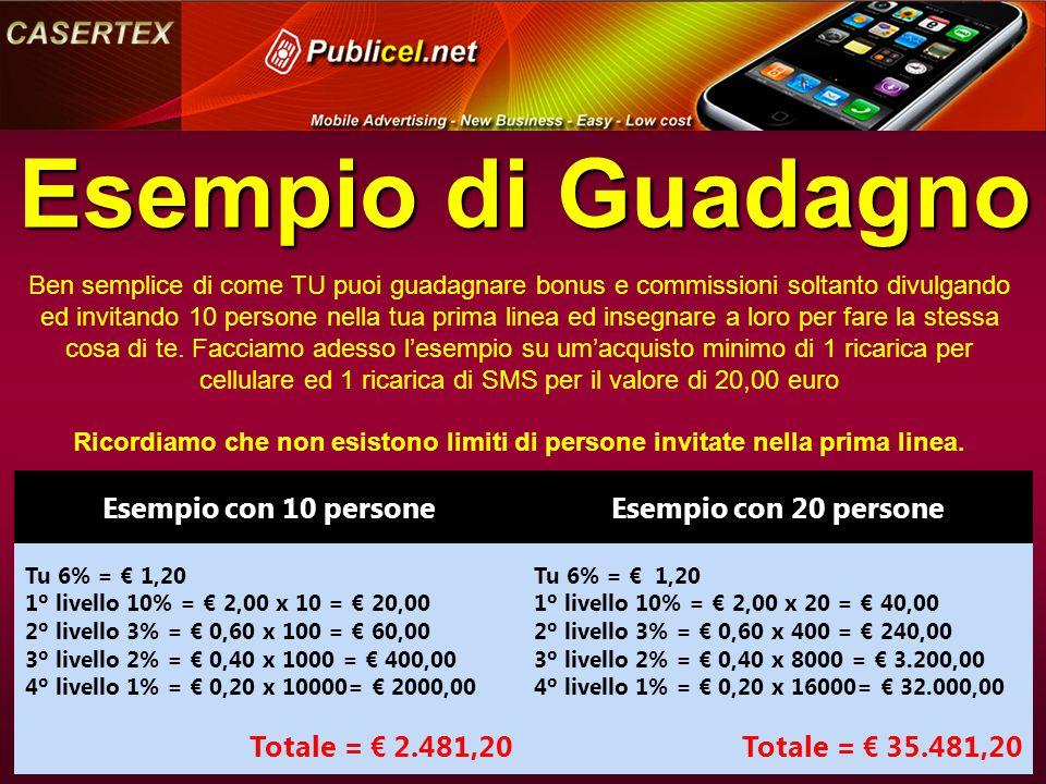 Esempio di Guadagno Esempio con 10 personeEsempio con 20 persone Tu 6% = € 1,20 1º livello 10% = € 2,00 x 10 = € 20,00 2º livello 3% = € 0,60 x 100 = € 60,00 3º livello 2% = € 0,40 x 1000 = € 400,00 4º livello 1% = € 0,20 x 10000= € 2000,00 Tu 6% = € 1,20 1º livello 10% = € 2,00 x 20 = € 40,00 2º livello 3% = € 0,60 x 400 = € 240,00 3º livello 2% = € 0,40 x 8000 = € 3.200,00 4º livello 1% = € 0,20 x 16000= € 32.000,00 Totale = € 2.481,20Totale = € 35.481,20 Ben semplice di come TU puoi guadagnare bonus e commissioni soltanto divulgando ed invitando 10 persone nella tua prima linea ed insegnare a loro per fare la stessa cosa di te.