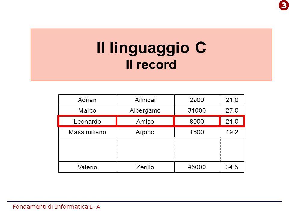 Fondamenti di Informatica L- A Esercizio sui record #include main() { typedef struct{float x,y;} punto; punto P; unsigned int op; float Dx, Dy; /* lettura delle coordinate da input in P: */ printf( ascissa.