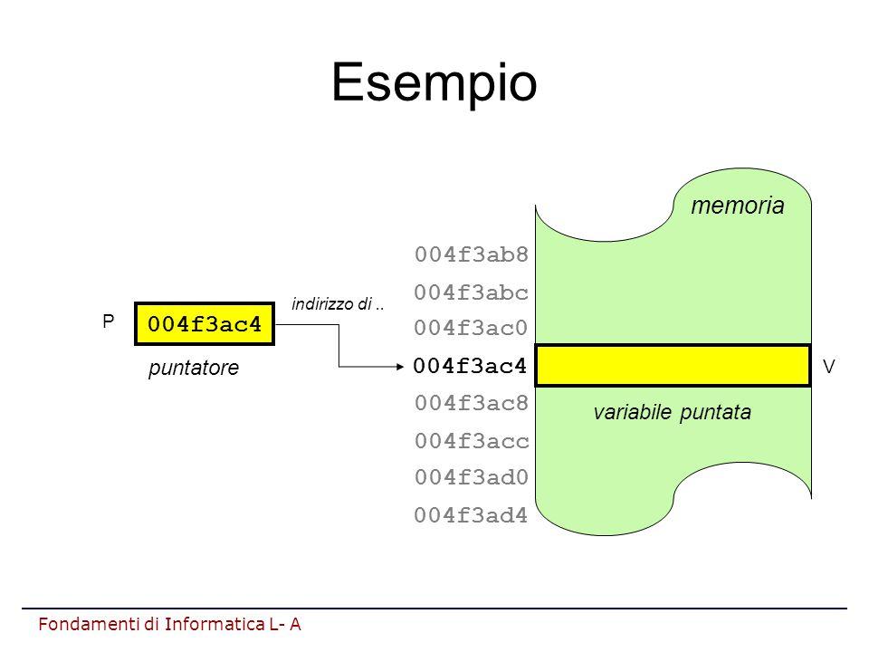 Fondamenti di Informatica L- A Esempio 004f3ac4 puntatore indirizzo di..