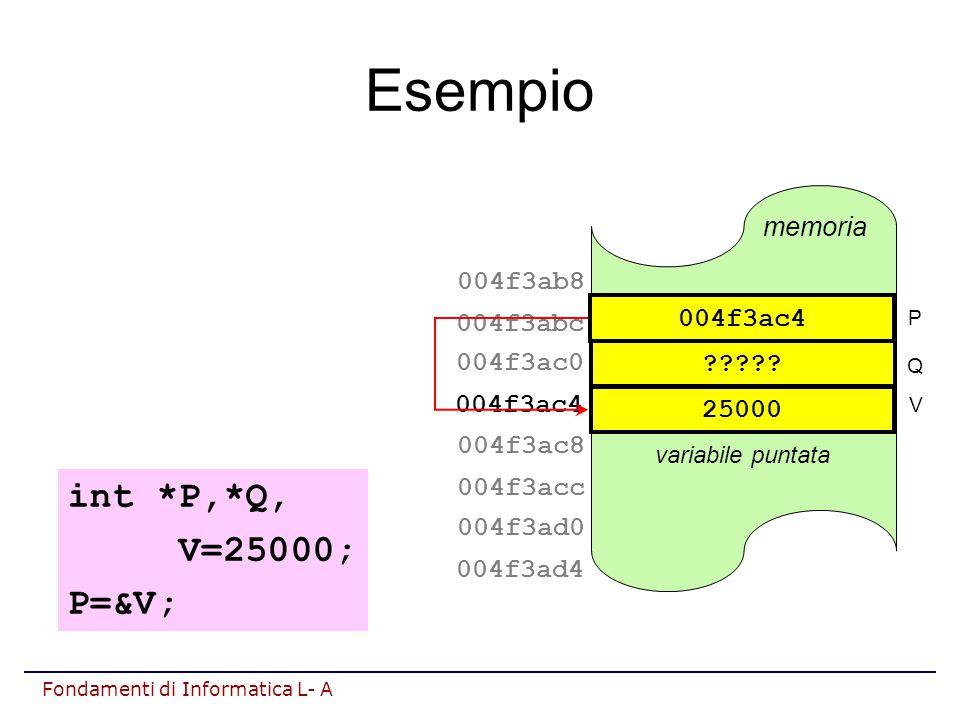 Fondamenti di Informatica L- A Esempio variabile puntata memoria 004f3ac4 004f3ac0 004f3abc 004f3ab8 004f3ad4 004f3ad0 004f3acc 004f3ac8 int *P,*Q, V=25000; P=&V; 25000 V .