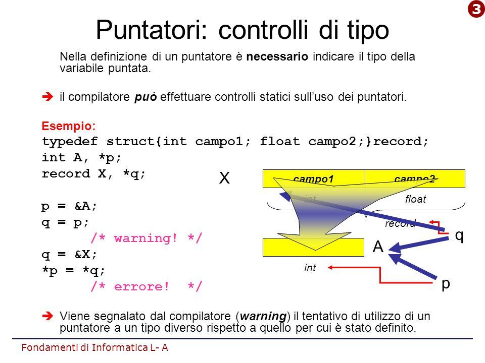 Fondamenti di Informatica L- A Puntatori: controlli di tipo Nella definizione di un puntatore è necessario indicare il tipo della variabile puntata.