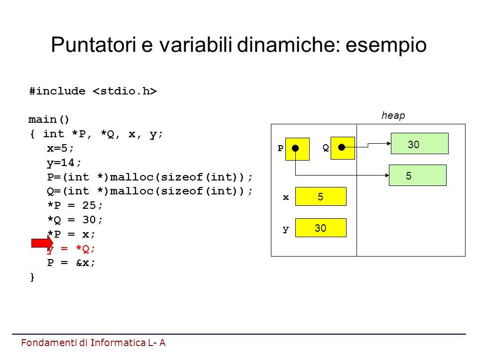 Fondamenti di Informatica L- A Puntatori e variabili dinamiche: esempio #include main() { int *P, *Q, x, y; x=5; y=14; P=(int *)malloc(sizeof(int)); Q=(int *)malloc(sizeof(int)); *P = 25; *Q = 30; *P = x; y = *Q; P = &x; } heap P 30 y Q 5 x 5