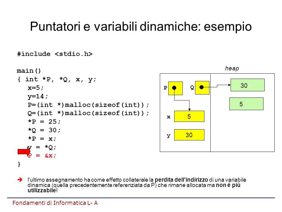 Fondamenti di Informatica L- A Puntatori e variabili dinamiche: esempio #include main() { int *P, *Q, x, y; x=5; y=14; P=(int *)malloc(sizeof(int)); Q=(int *)malloc(sizeof(int)); *P = 25; *Q = 30; *P = x; y = *Q; P = &x; }  l ultimo assegnamento ha come effetto collaterale la perdita dell indirizzo di una variabile dinamica (quella precedentemente referenziata da P) che rimane allocata ma non é più utilizzabile.