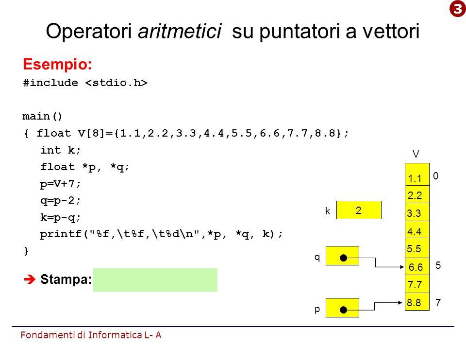 Fondamenti di Informatica L- A p q Operatori aritmetici su puntatori a vettori Esempio: #include main() { float V[8]={1.1,2.2,3.3,4.4,5.5,6.6,7.7,8.8}; int k; float *p, *q; p=V+7; q=p-2; k=p-q; printf( %f,\t%f,\t%d\n ,*p, *q, k); }  Stampa: 8.8, 6.6, 2 0 7 5 2 k V 1.1 2.2 3.3 4.4 5.5 7.7 8.8 6.6 3