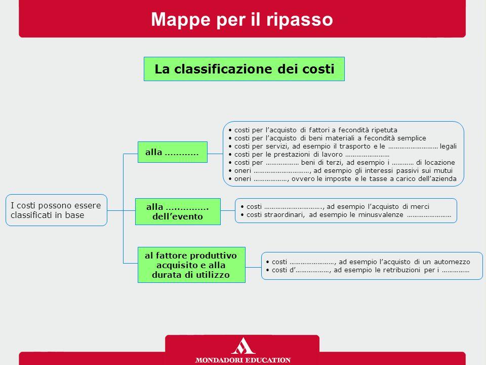 Mappe per il ripasso La classificazione dei ricavi I ricavi si suddividono in base ricavi derivati dalla ………… dei beni e servizi prodotti ricavi derivati dalla vendita di beni strumentali, ad esempio le …………………… ricavi ………………, ad esempio i ………… di …………… dei fabbricati civili proventi ………………, ad esempio gli …………… …………… alla …………..