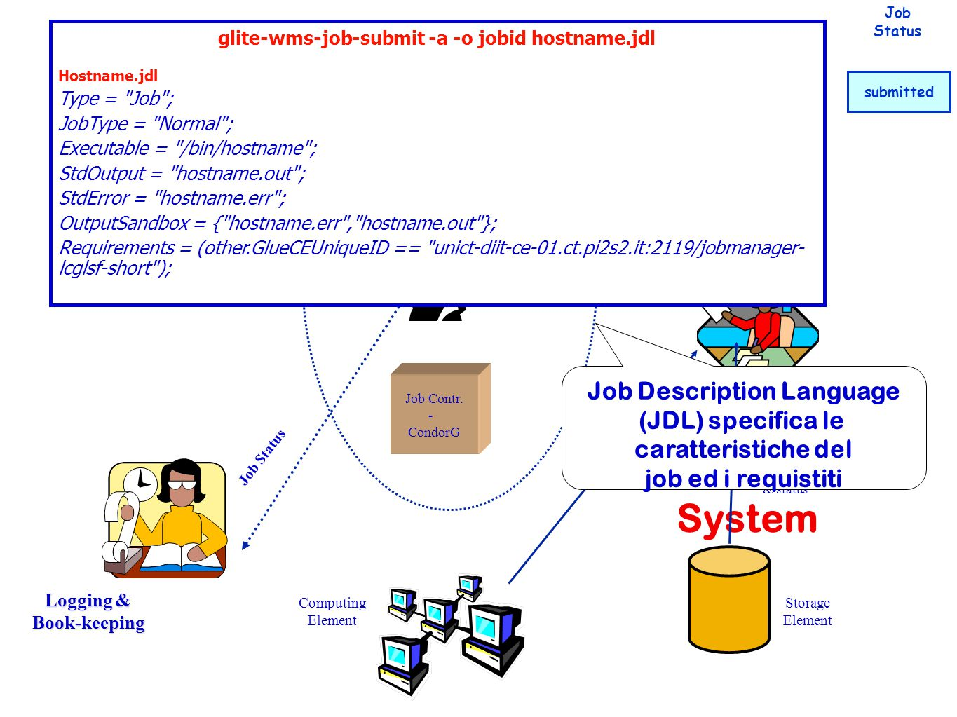 Network Server Logging & Book-keeping Informati on System LFC UI Job Contr.