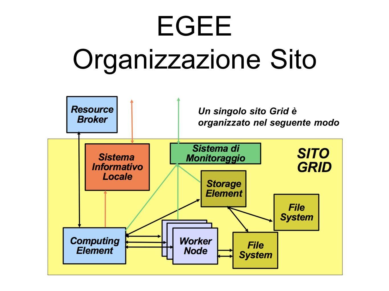 EGEE Organizzazione Sito Un singolo sito Grid è organizzato nel seguente modo