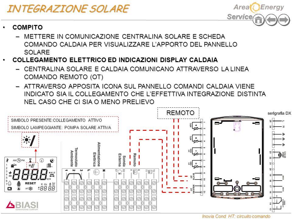 Service Inovia Cond HT: circuito comando Inovia Cond HT: circuito comando INTEGRAZIONE SOLARE COMPITOCOMPITO –METTERE IN COMUNICAZIONE CENTRALINA SOLARE E SCHEDA COMANDO CALDAIA PER VISUALIZZARE L'APPORTO DEL PANNELLO SOLARE COLLEGAMENTO ELETTRICO ED INDICAZIONI DISPLAY CALDAIACOLLEGAMENTO ELETTRICO ED INDICAZIONI DISPLAY CALDAIA –CENTRALINA SOLARE E CALDAIA COMUNICANO ATTRAVERSO LA LINEA COMANDO REMOTO (OT) –ATTRAVERSO APPOSITA ICONA SUL PANNELLO COMANDI CALDAIA VIENE INDICATO SIA IL COLLEGAMENTO CHE L'EFFETTIVA INTEGRAZIONE DISTINTA NEL CASO CHE CI SIA O MENO PRELIEVO SIMBOLO PRESENTE:COLLEGAMENTO ATTIVO SIMBOLO LAMPEGGIANTE: POMPA SOLARE ATTIVA REMOTO