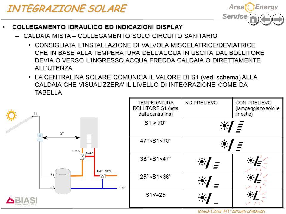 Service Inovia Cond HT: circuito comando Inovia Cond HT: circuito comando INTEGRAZIONE SOLARE COLLEGAMENTO IDRAULICO ED INDICAZIONI DISPLAYCOLLEGAMENTO IDRAULICO ED INDICAZIONI DISPLAY –CALDAIA MISTA – COLLEGAMENTO SOLO CIRCUITO SANITARIO CONSIGLIATA L'INSTALLAZIONE DI VALVOLA MISCELATRICE/DEVIATRICE CHE IN BASE ALLA TEMPERATURA DELL'ACQUA IN USCITA DAL BOLLITORE DEVIA O VERSO L'INGRESSO ACQUA FREDDA CALDAIA O DIRETTAMENTE ALL'UTENZACONSIGLIATA L'INSTALLAZIONE DI VALVOLA MISCELATRICE/DEVIATRICE CHE IN BASE ALLA TEMPERATURA DELL'ACQUA IN USCITA DAL BOLLITORE DEVIA O VERSO L'INGRESSO ACQUA FREDDA CALDAIA O DIRETTAMENTE ALL'UTENZA LA CENTRALINA SOLARE COMUNICA IL VALORE DI S1 (vedi schema) ALLA CALDAIA CHE VISUALIZZERA' IL LIVELLO DI INTEGRAZIONE COME DA TABELLALA CENTRALINA SOLARE COMUNICA IL VALORE DI S1 (vedi schema) ALLA CALDAIA CHE VISUALIZZERA' IL LIVELLO DI INTEGRAZIONE COME DA TABELLA TEMPERATURA BOLLITORE S1 (letta dalla centralina) NO PRELIEVO CON PRELIEVO (lampeggiano solo le lineette) S1 > 70° 47°<S1<70° 36°<S1<47° 25°<S1<36° S1<=25