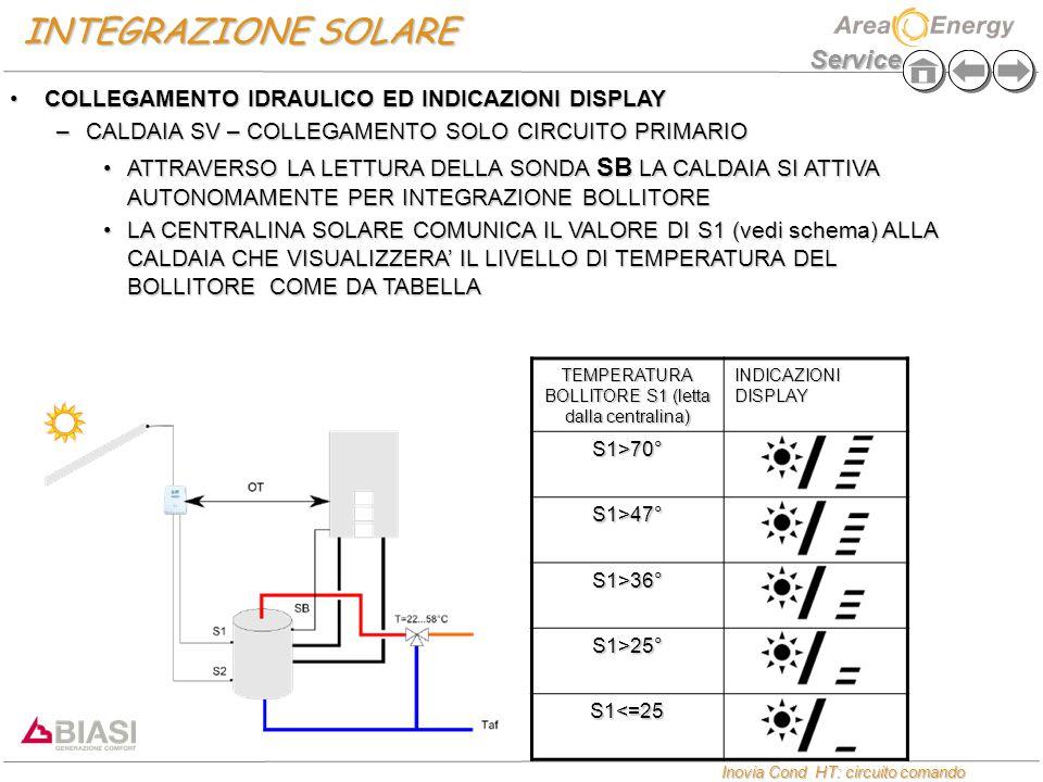 Service Inovia Cond HT: circuito comando Inovia Cond HT: circuito comando INTEGRAZIONE SOLARE COLLEGAMENTO IDRAULICO ED INDICAZIONI DISPLAYCOLLEGAMENTO IDRAULICO ED INDICAZIONI DISPLAY –CALDAIA SV – COLLEGAMENTO SOLO CIRCUITO PRIMARIO ATTRAVERSO LA LETTURA DELLA SONDA SB LA CALDAIA SI ATTIVA AUTONOMAMENTE PER INTEGRAZIONE BOLLITOREATTRAVERSO LA LETTURA DELLA SONDA SB LA CALDAIA SI ATTIVA AUTONOMAMENTE PER INTEGRAZIONE BOLLITORE LA CENTRALINA SOLARE COMUNICA IL VALORE DI S1 (vedi schema) ALLA CALDAIA CHE VISUALIZZERA' IL LIVELLO DI TEMPERATURA DEL BOLLITORE COME DA TABELLALA CENTRALINA SOLARE COMUNICA IL VALORE DI S1 (vedi schema) ALLA CALDAIA CHE VISUALIZZERA' IL LIVELLO DI TEMPERATURA DEL BOLLITORE COME DA TABELLA TEMPERATURA BOLLITORE S1 (letta dalla centralina) INDICAZIONI DISPLAY S1>70° S1>47° S1>36° S1>25° S1<=25