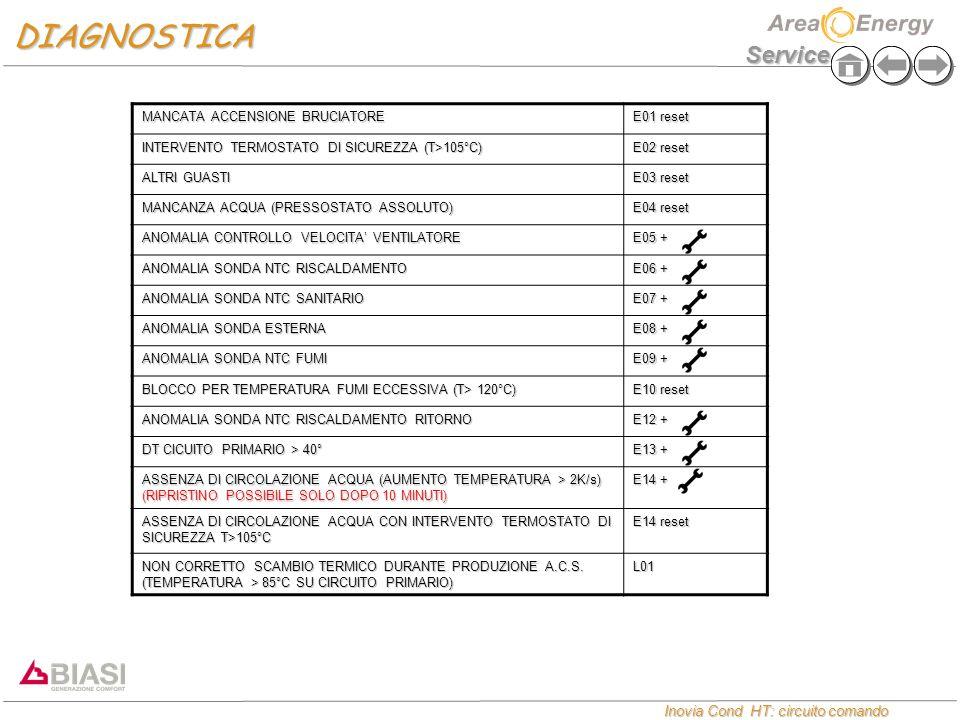 Service Inovia Cond HT: circuito comando Inovia Cond HT: circuito comando MANCATA ACCENSIONE BRUCIATORE E01 reset INTERVENTO TERMOSTATO DI SICUREZZA (T>105°C) E02 reset ALTRI GUASTI E03 reset MANCANZA ACQUA (PRESSOSTATO ASSOLUTO) E04 reset ANOMALIA CONTROLLO VELOCITA' VENTILATORE E05 + ANOMALIA SONDA NTC RISCALDAMENTO E06 + ANOMALIA SONDA NTC SANITARIO E07 + ANOMALIA SONDA ESTERNA E08 + ANOMALIA SONDA NTC FUMI E09 + BLOCCO PER TEMPERATURA FUMI ECCESSIVA (T> 120°C) E10 reset ANOMALIA SONDA NTC RISCALDAMENTO RITORNO E12 + DT CICUITO PRIMARIO > 40° E13 + ASSENZA DI CIRCOLAZIONE ACQUA (AUMENTO TEMPERATURA > 2K/s) (RIPRISTINO POSSIBILE SOLO DOPO 10 MINUTI) E14 + ASSENZA DI CIRCOLAZIONE ACQUA CON INTERVENTO TERMOSTATO DI SICUREZZA T>105°C E14 reset NON CORRETTO SCAMBIO TERMICO DURANTE PRODUZIONE A.C.S.