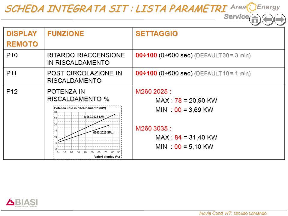 Service Inovia Cond HT: circuito comando Inovia Cond HT: circuito comando DISPLAYREMOTOFUNZIONESETTAGGIO P10 RITARDO RIACCENSIONE IN RISCALDAMENTO 00÷100 (0÷600 sec) (DEFAULT 30 = 3 min) P11 POST CIRCOLAZIONE IN RISCALDAMENTO 00÷100 (0÷600 sec) (DEFAULT 10 = 1 min) P12 POTENZA IN RISCALDAMENTO % M260 2025 : MAX : 78 = 20,90 KW MAX : 78 = 20,90 KW MIN : 00 = 3,69 KW MIN : 00 = 3,69 KW M260 3035 : MAX : 84 = 31,40 KW MAX : 84 = 31,40 KW MIN : 00 = 5,10 KW MIN : 00 = 5,10 KW SCHEDA INTEGRATA SIT : LISTA PARAMETRI