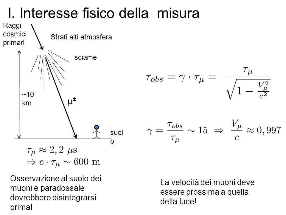 I. Interesse fisico della misura Raggi cosmici primari sciame ±± ~10 km suol o Strati alti atmosfera Osservazione al suolo dei muoni è paradossale d
