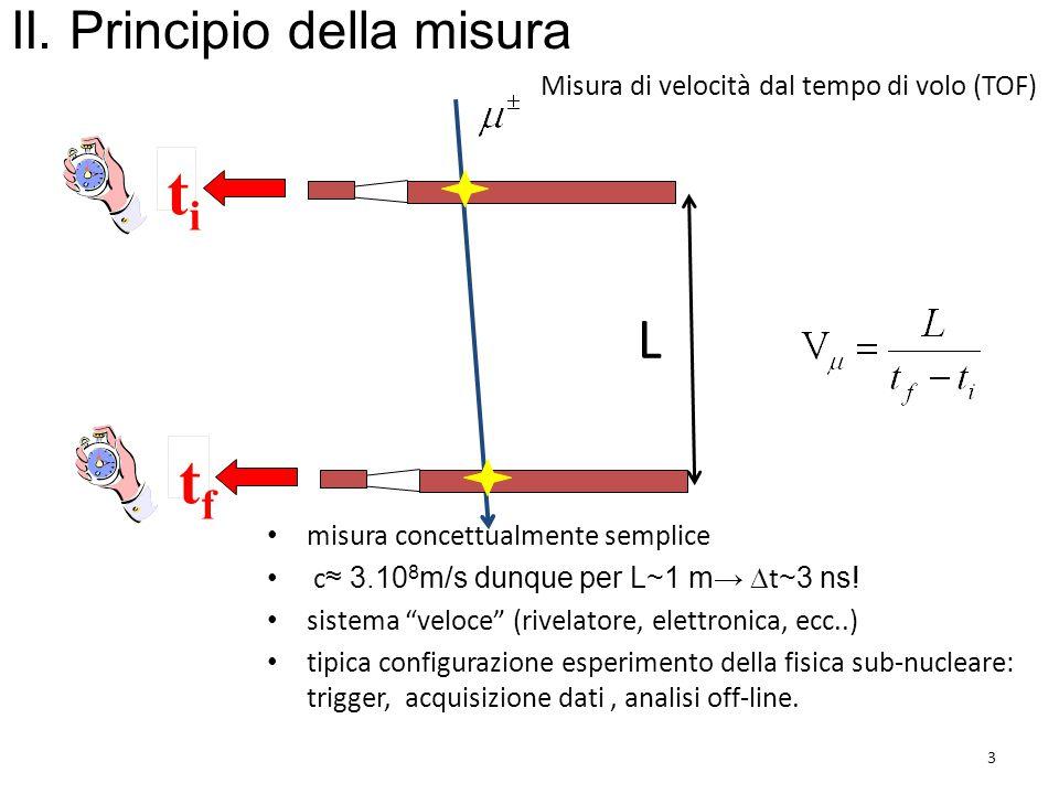 Misura di velocità dal tempo di volo (TOF) titi tftf L 3 II. Principio della misura misura concettualmente semplice c ≈ 3.10 8 m/s dunque per L~1 m→ 