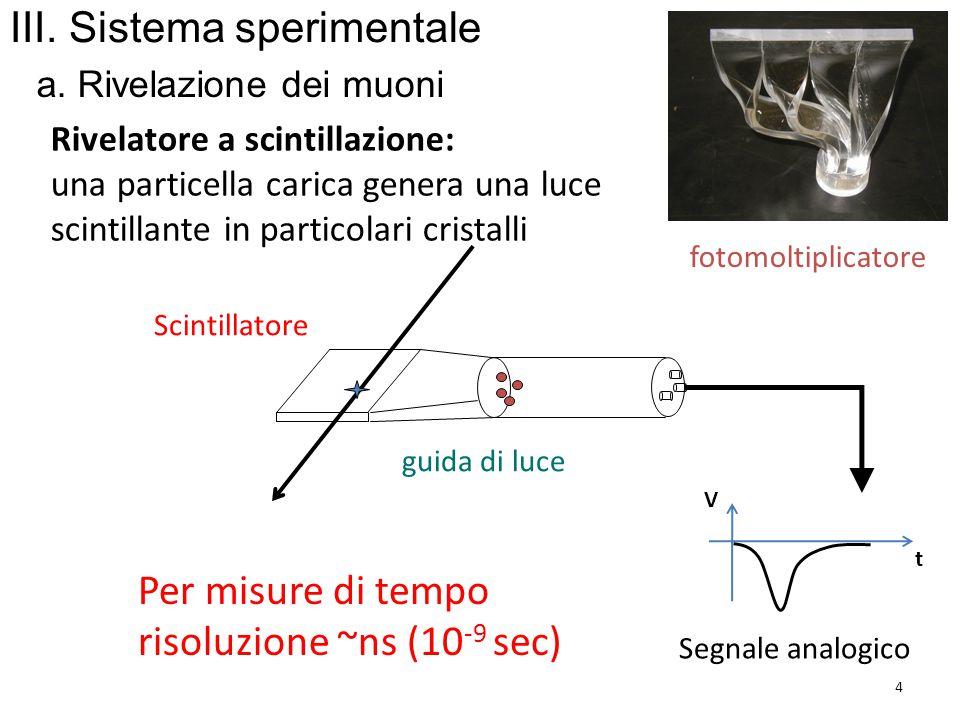 guida di luce fotomoltiplicatore Per misure di tempo risoluzione ~ns (10 -9 sec) Scintillatore Rivelatore a scintillazione: una particella carica gene