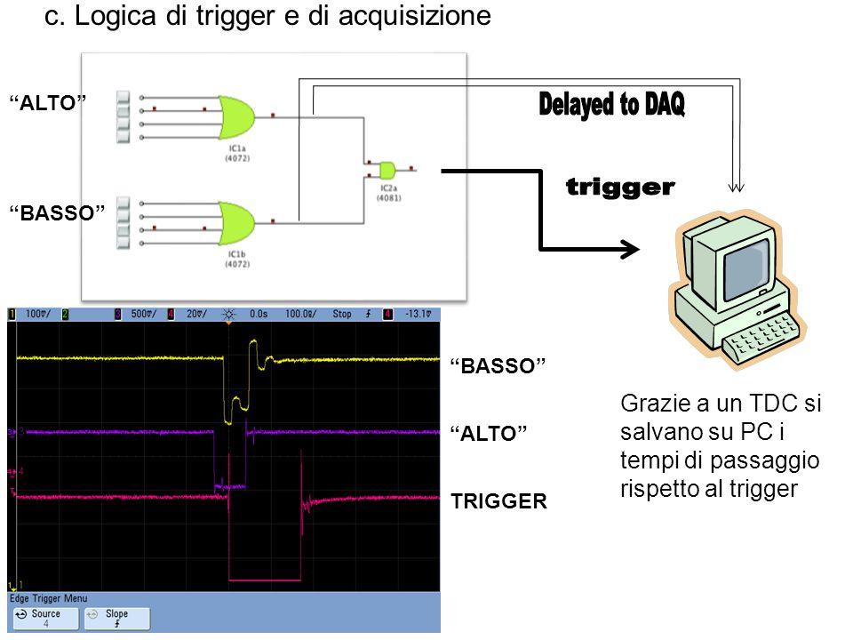 """c. Logica di trigger e di acquisizione """"ALTO"""" """"BASSO"""" Grazie a un TDC si salvano su PC i tempi di passaggio rispetto al trigger """"ALTO"""" """"BASSO"""" TRIGGER"""
