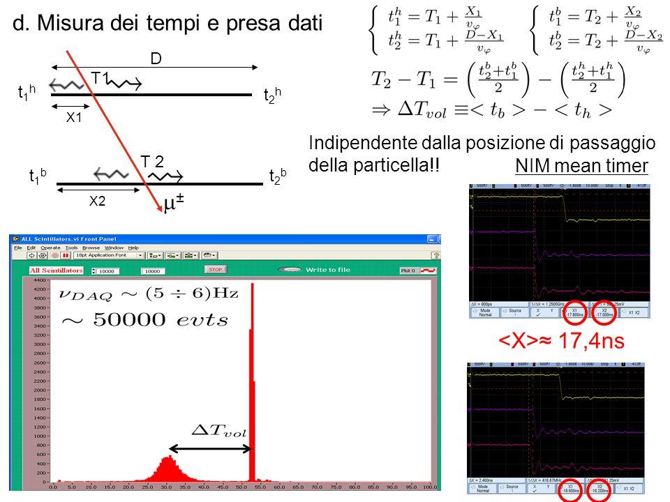 d. Misura dei tempi e presa dati NIM mean timer ≈ 17,4ns Indipendente dalla posizione di passaggio della particella!! X1 t1ht1h t2ht2h t1bt1b t2bt2b T