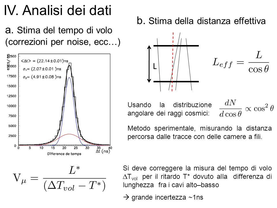 b. Stima della distanza effettiva L Usando la distribuzione angolare dei raggi cosmici: IV. Analisi dei dati Metodo sperimentale, misurando la distanz