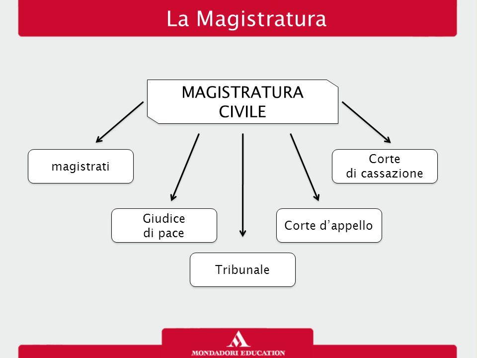 La Magistratura MAGISTRATURA CIVILE magistrati Giudice di pace Giudice di pace Tribunale Corte d'appello Corte di cassazione Corte di cassazione