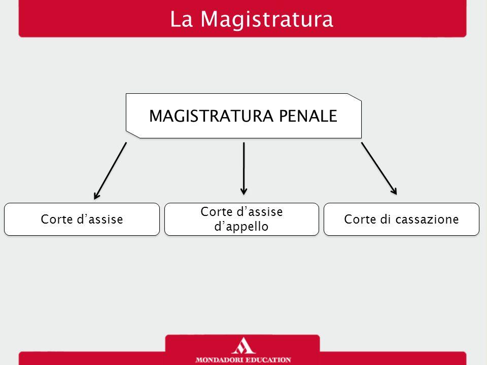 La Magistratura MAGISTRATURA PENALE Corte d'assise Corte d'assise d'appello Corte di cassazione
