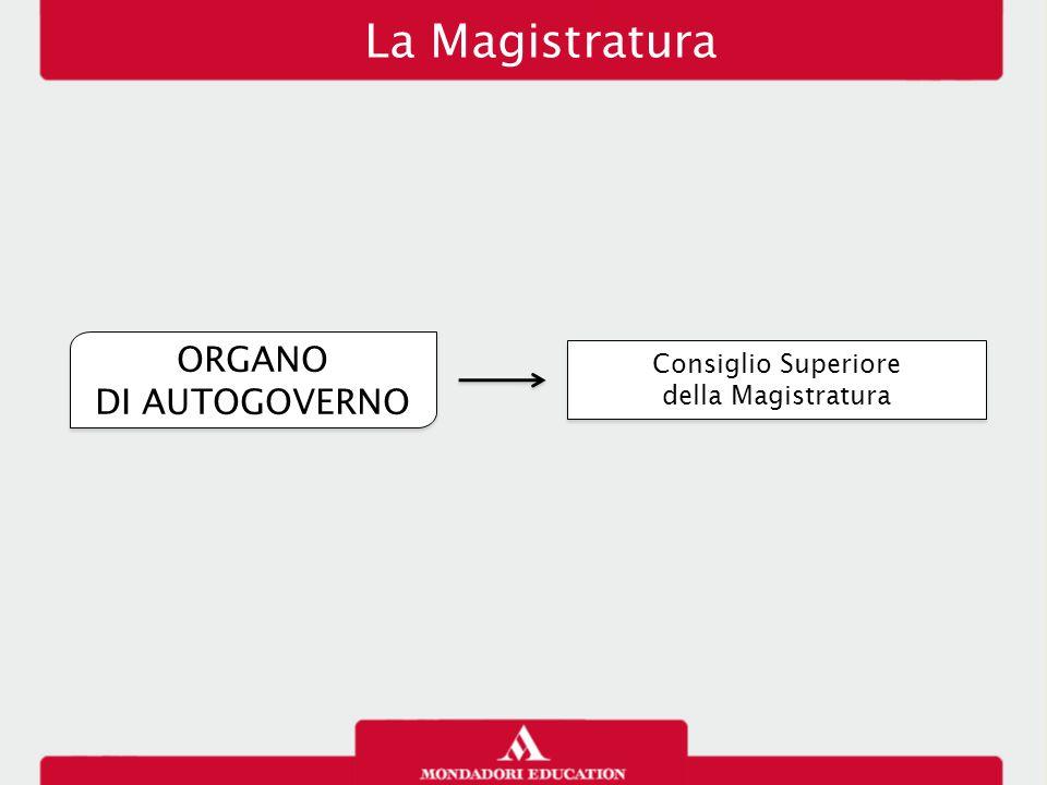ORGANO DI AUTOGOVERNO ORGANO DI AUTOGOVERNO Consiglio Superiore della Magistratura Consiglio Superiore della Magistratura La Magistratura