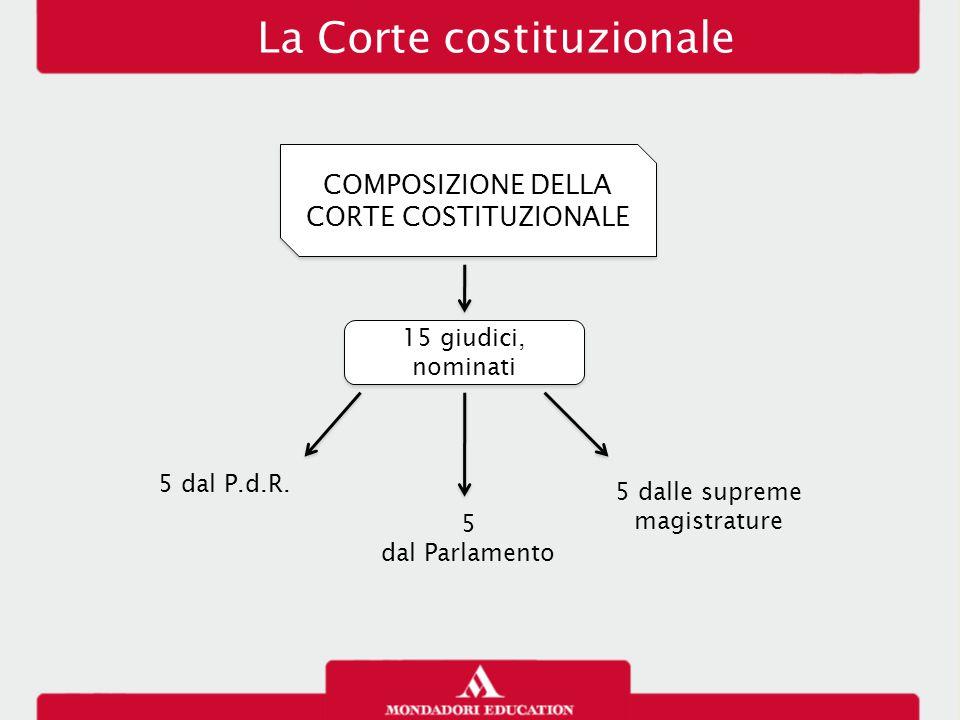 La Corte costituzionale COMPOSIZIONE DELLA CORTE COSTITUZIONALE COMPOSIZIONE DELLA CORTE COSTITUZIONALE 15 giudici, nominati 5 dal P.d.R.