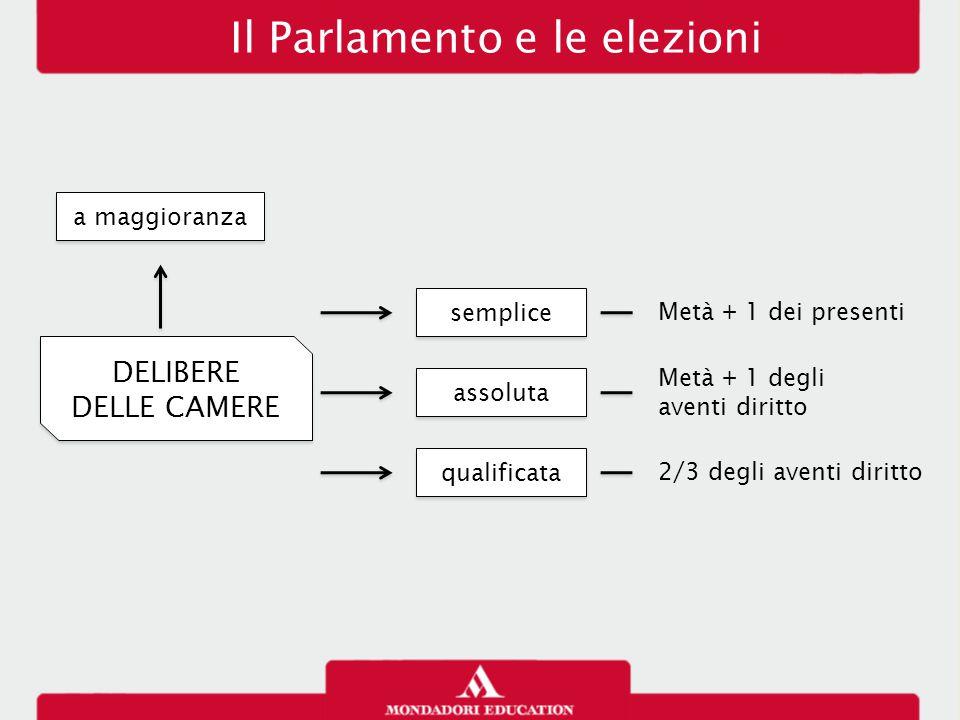 Il Parlamento e le elezioni DELIBERE DELLE CAMERE DELIBERE DELLE CAMERE a maggioranza semplice Metà + 1 dei presenti assoluta Metà + 1 degli aventi diritto qualificata 2/3 degli aventi diritto