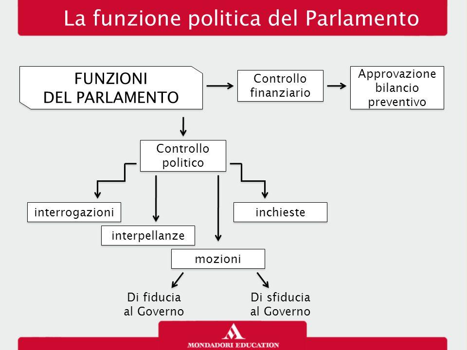 La funzione politica del Parlamento PARLAMENTO IN SEDUTA COMUNE Elezione del Presidente della Repubblica Elezione del Presidente della Repubblica Giuramento del P.d.R.