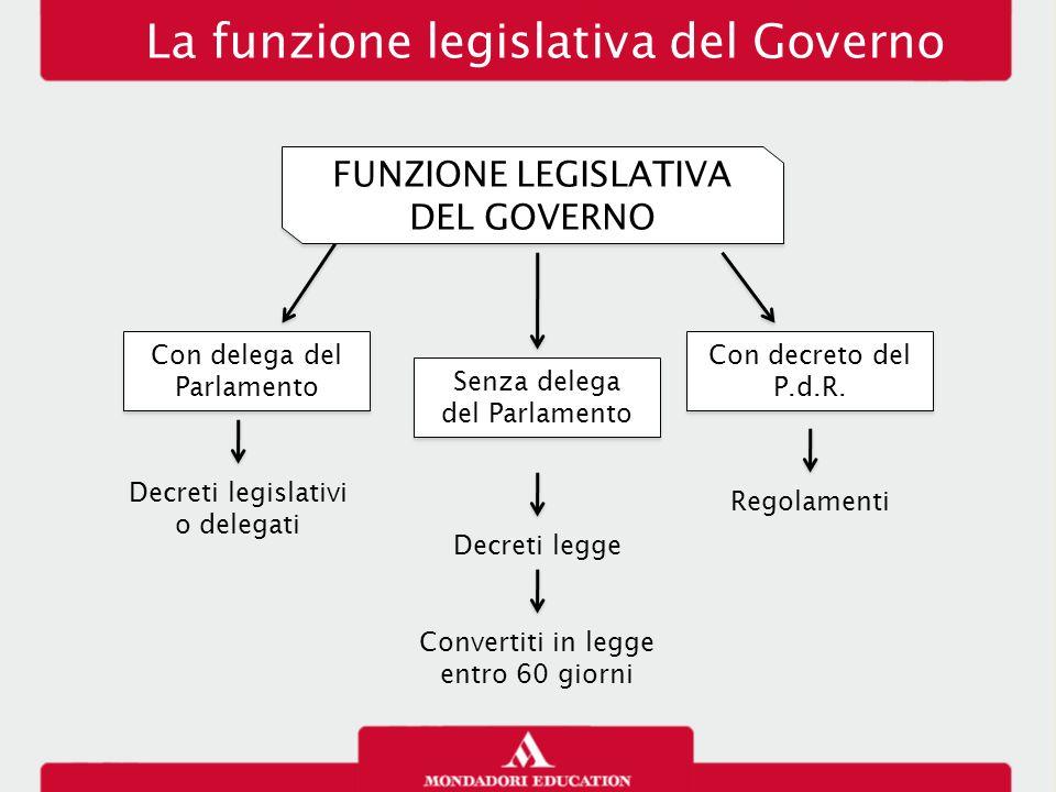 Il Presidente della Repubblica FUNZIONI MINISTERIALI Nomina ministri Emanazione dei Regolamenti Decreti legge Decreti legislativi Disegni di legge