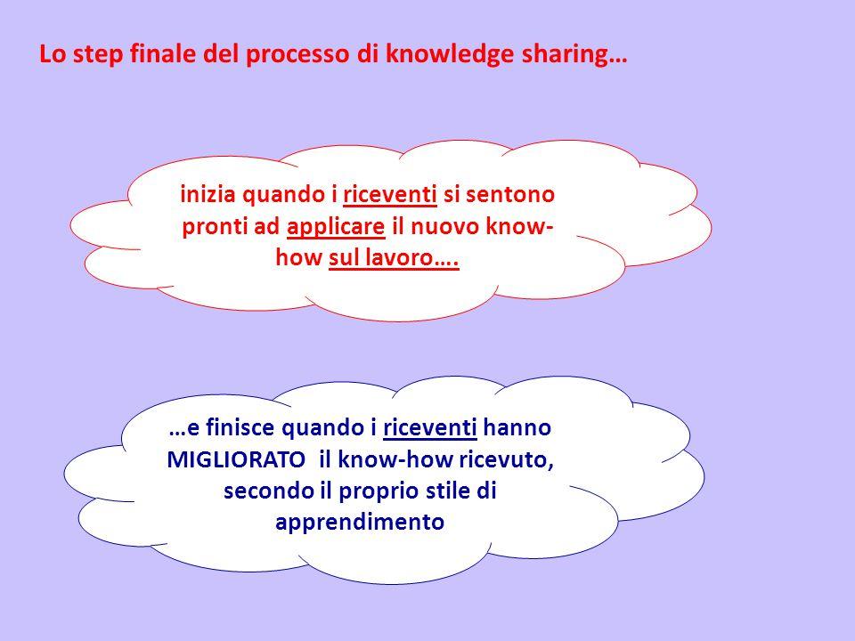 Lo step finale del processo di knowledge sharing… inizia quando i riceventi si sentono pronti ad applicare il nuovo know- how sul lavoro….