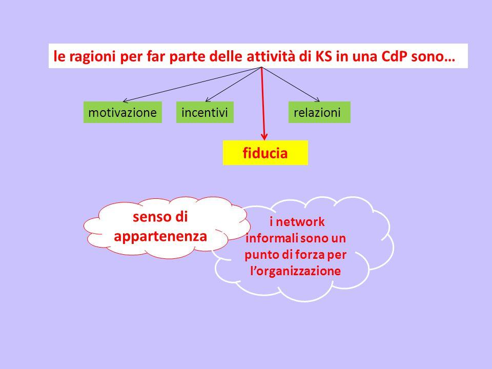 le ragioni per far parte delle attività di KS in una CdP sono… motivazioneincentivirelazioni fiducia senso di appartenenza i network informali sono un punto di forza per l'organizzazione