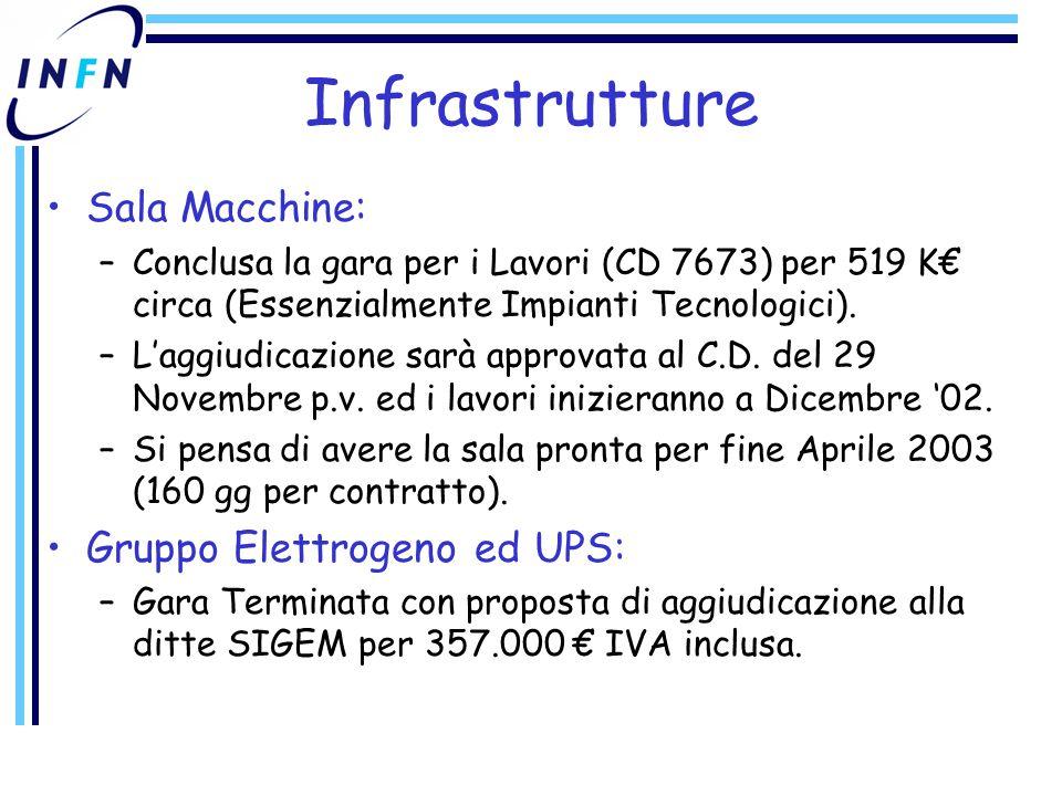 Infrastrutture Sala Macchine: –Conclusa la gara per i Lavori (CD 7673) per 519 K€ circa (Essenzialmente Impianti Tecnologici).