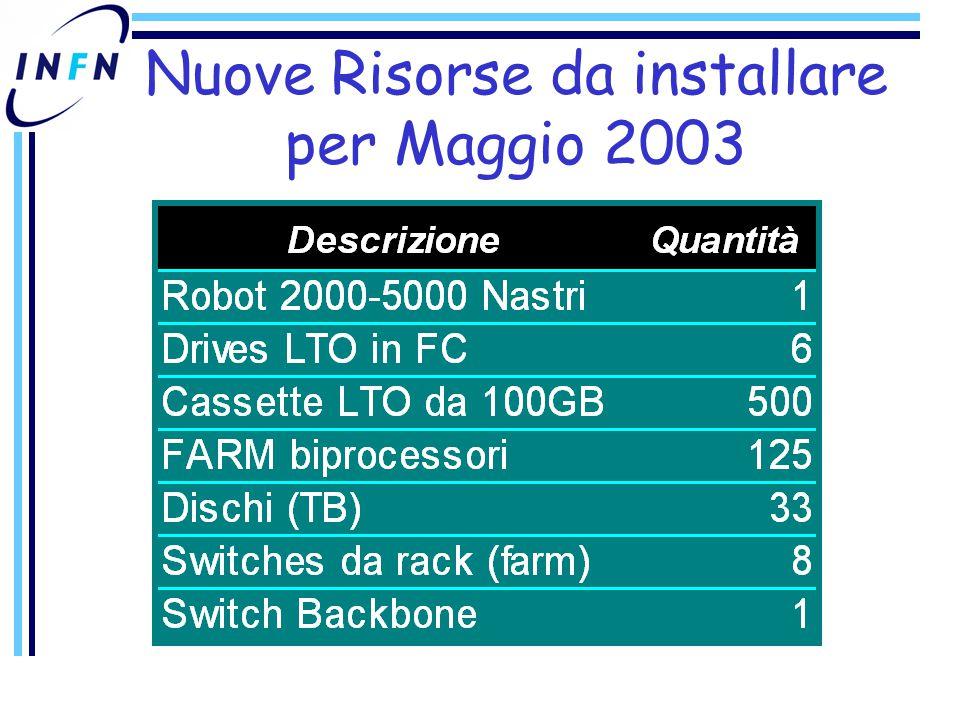 Nuove Risorse da installare per Maggio 2003
