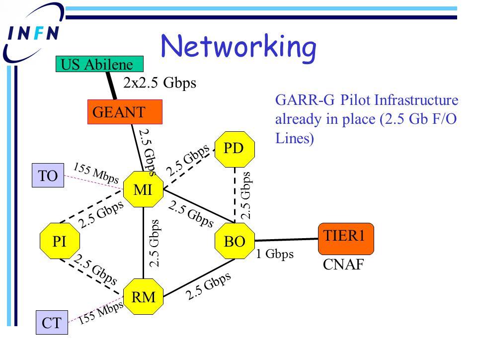 Networking GARR-G Pilot Infrastructure already in place (2.5 Gb F/O Lines) MI BO RM PI TO CT PD 2.5 Gbps 155 Mbps TIER1 CNAF 1 Gbps GEANT 2.5 Gbps US