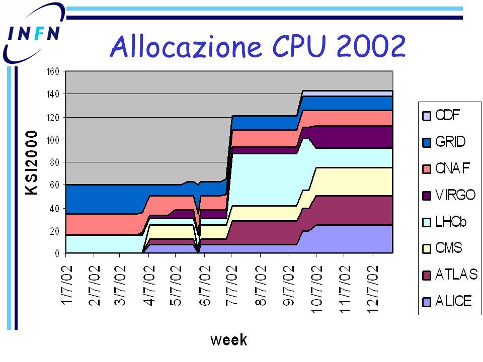 Allocazione CPU 2002